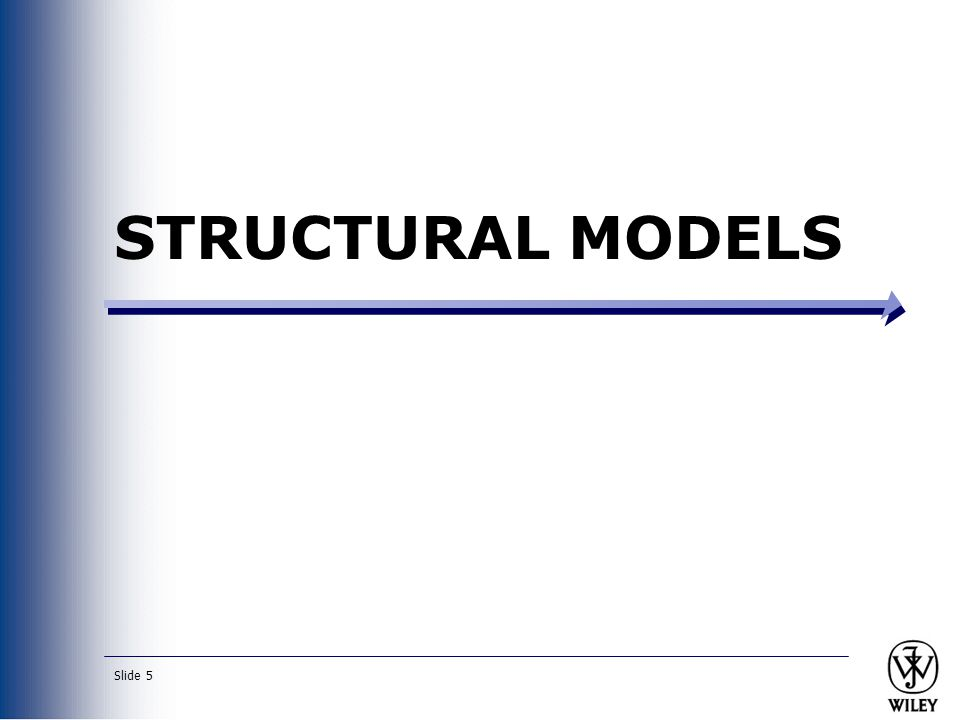 Slide 6 Purpose of Structural Models Reduce the gap between the real world and the world of software Create a vocabulary for analysts and users Represent things, ideas, and concepts of importance in the application domain