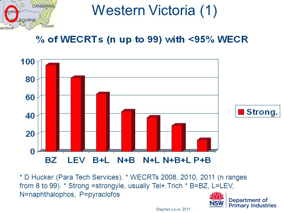 Western Victoria (1) Stephen Love, 2011 * D Hucker (Para Tech Services).