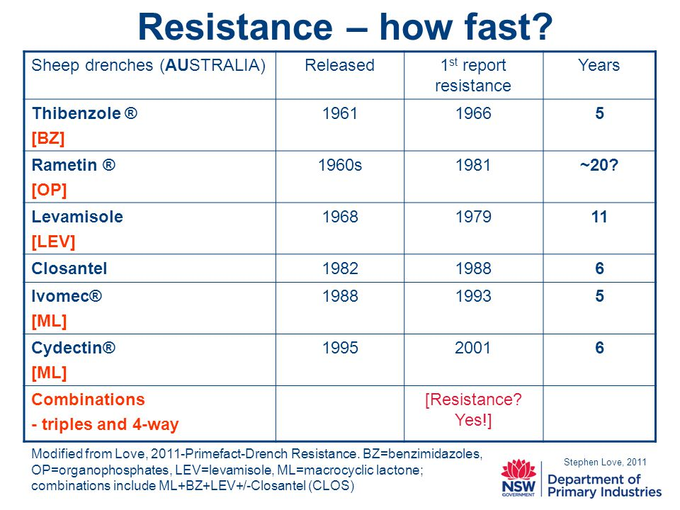 Resistance – how fast.