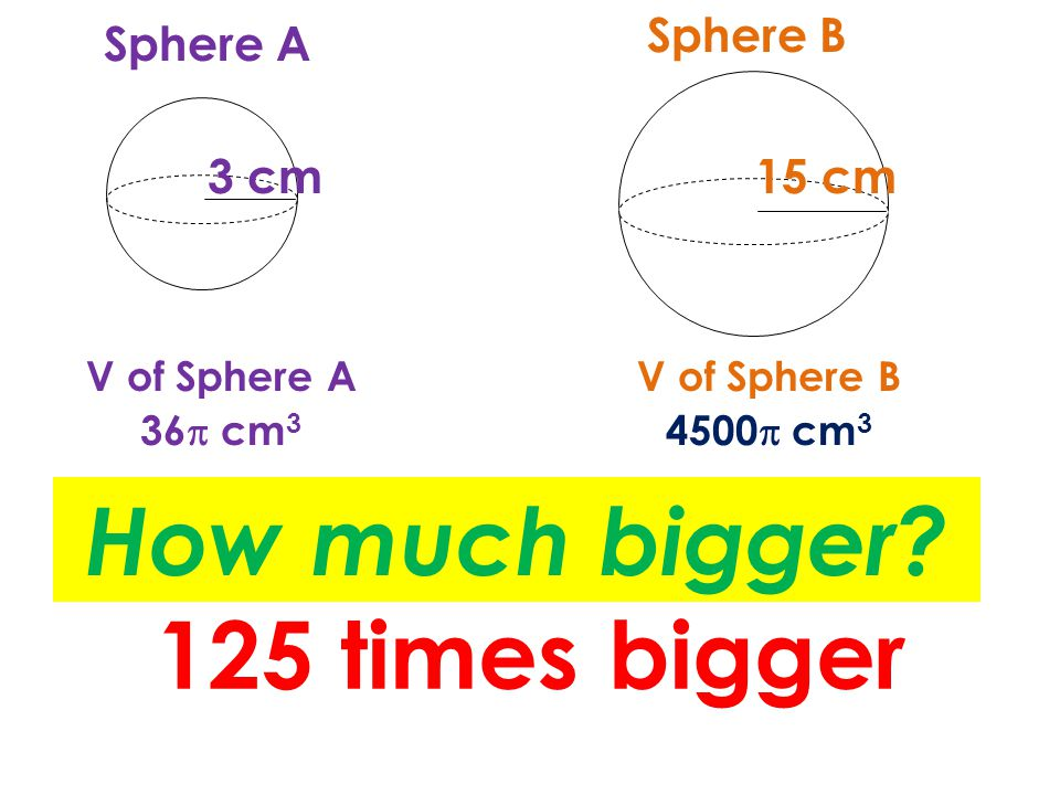 Sphere A Sphere B V of Sphere AV of Sphere B 3 cm15 cm How much bigger.