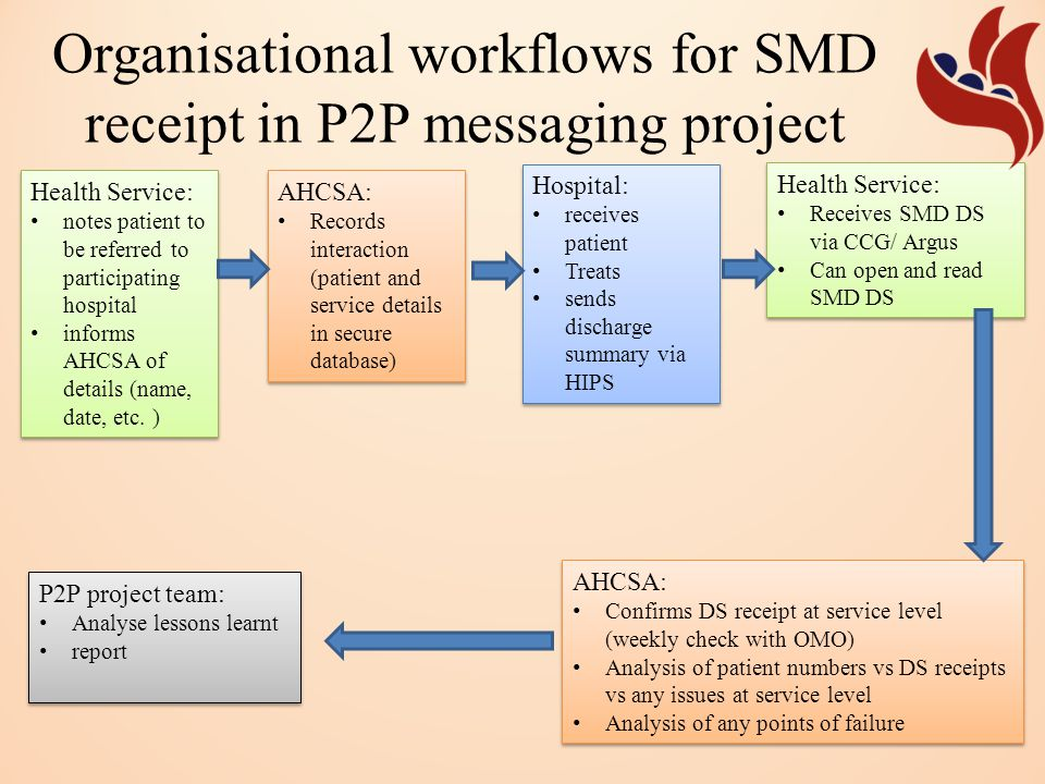 Organisational workflows for SMD receipt in P2P messaging project Health Service: notes patient to be referred to participating hospital informs AHCSA