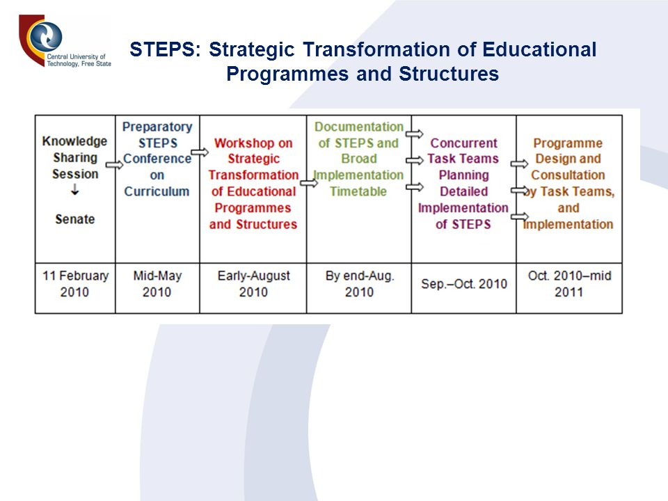 STEPS: Strategic Transformation of Educational Programmes and Structures