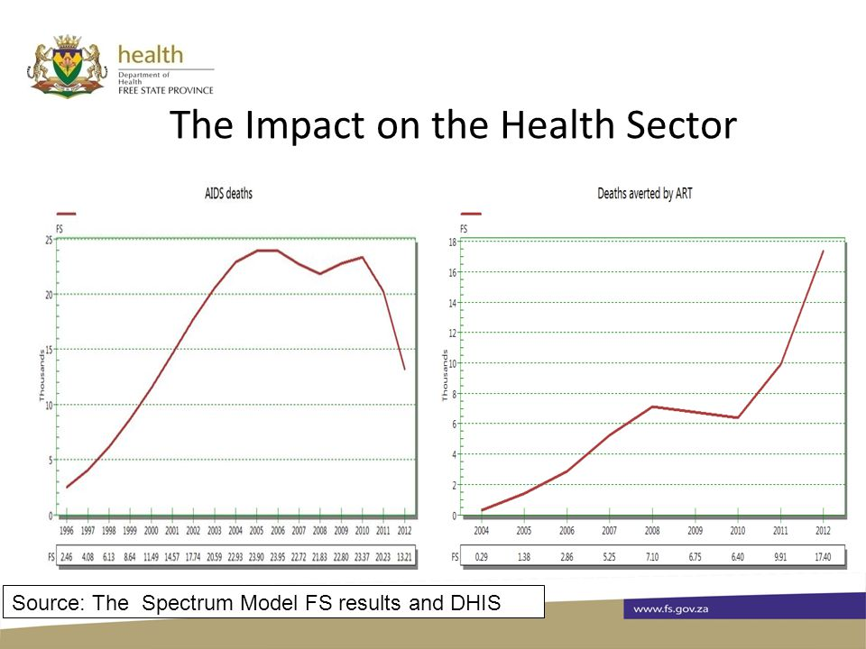 The Impact on the Health Sector Source: The Spectrum Model FS results and DHIS