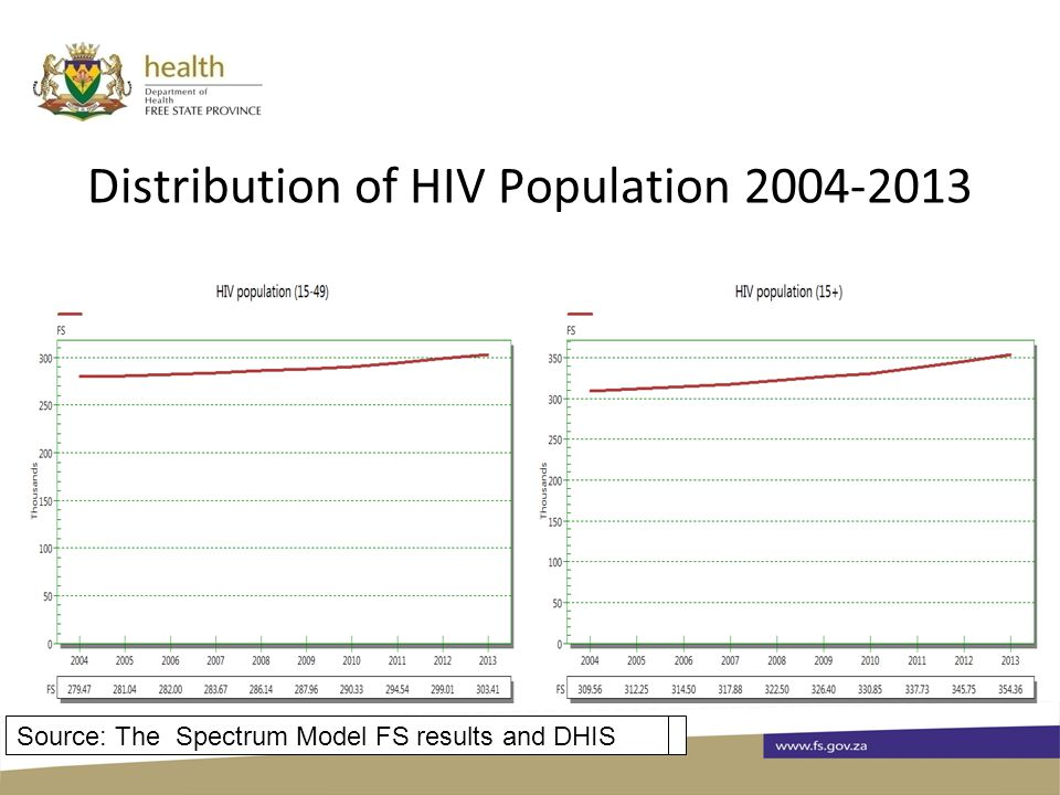 Distribution of HIV Population 2004-2013 Source: The Spectrum Model FS results, 2012Source: The Spectrum Model FS results and DHIS