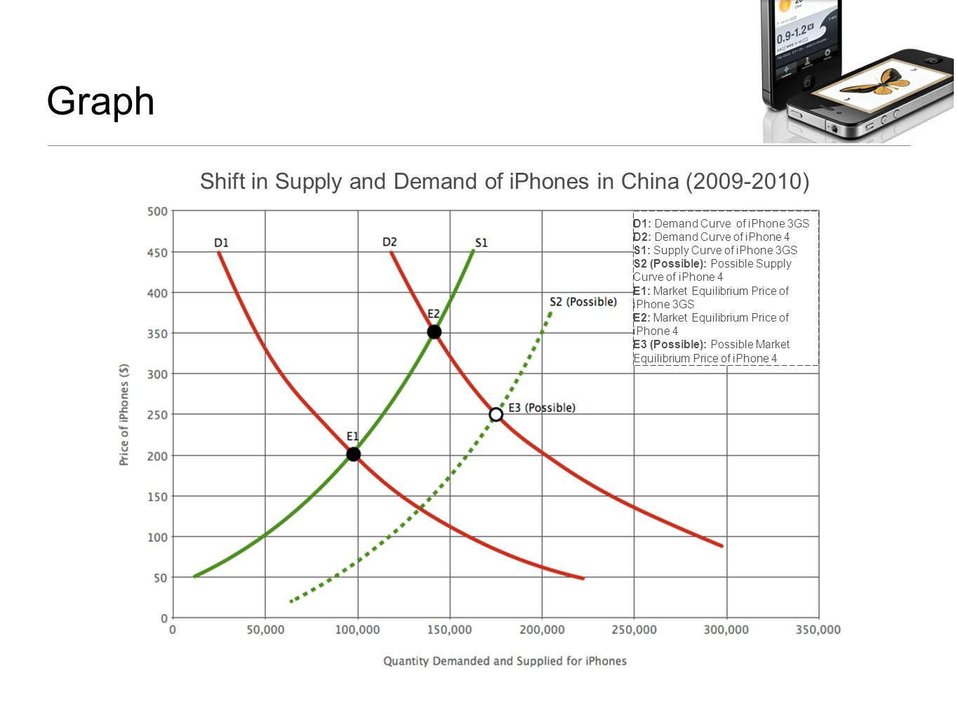 Graph Shift in Supply and Demand of iPhones in China (2009-2010) D1: Demand Curve of iPhone 3GS D2: Demand Curve of iPhone 4 S1: Supply Curve of iPhone 3GS S2 (Possible): Possible Supply Curve of iPhone 4 E1: Market Equilibrium Price of iPhone 3GS E2: Market Equilibrium Price of iPhone 4 E3 (Possible): Possible Market Equilibrium Price of iPhone 4