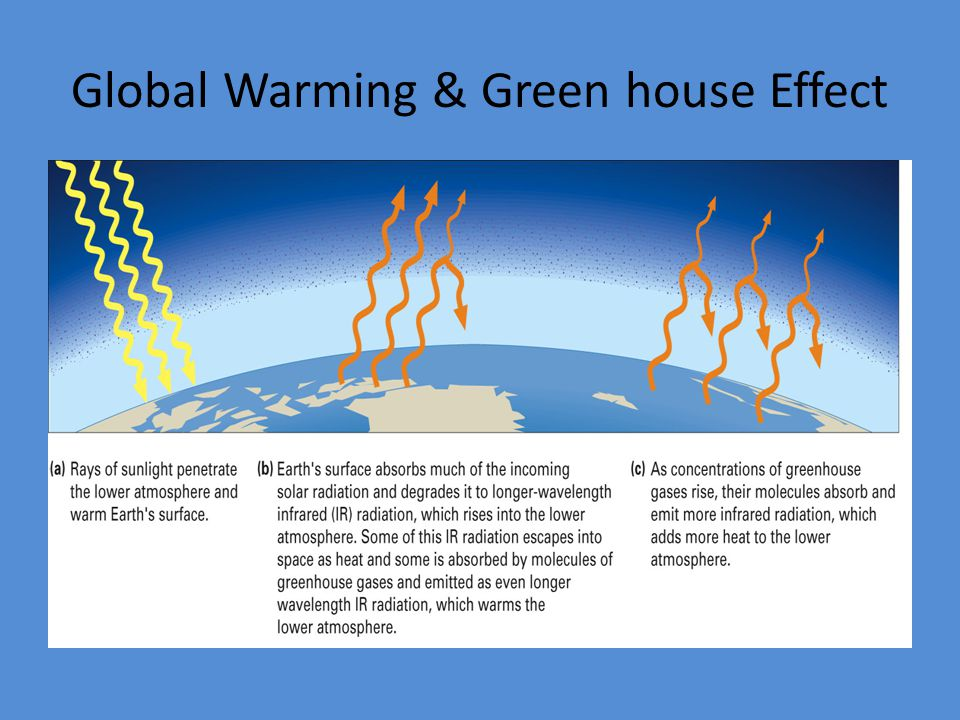 Global Warming & Green house Effect