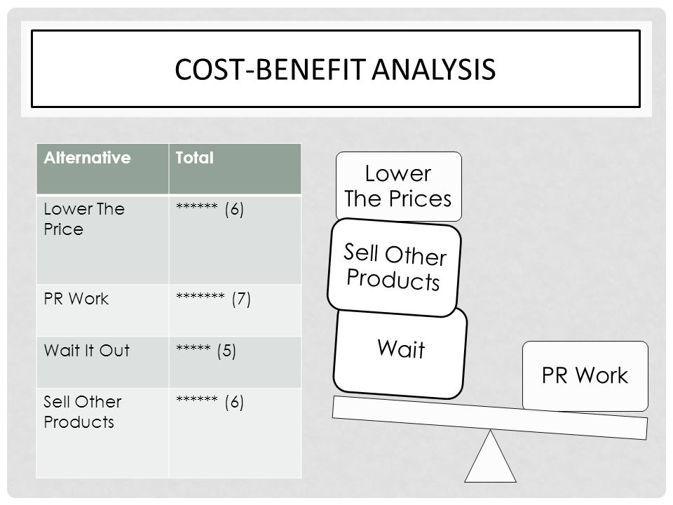 COST-BENEFIT ANALYSIS AlternativeTotal Lower The Price ****** (6) PR Work******* (7) Wait It Out***** (5) Sell Other Products ****** (6) PR Work Lower