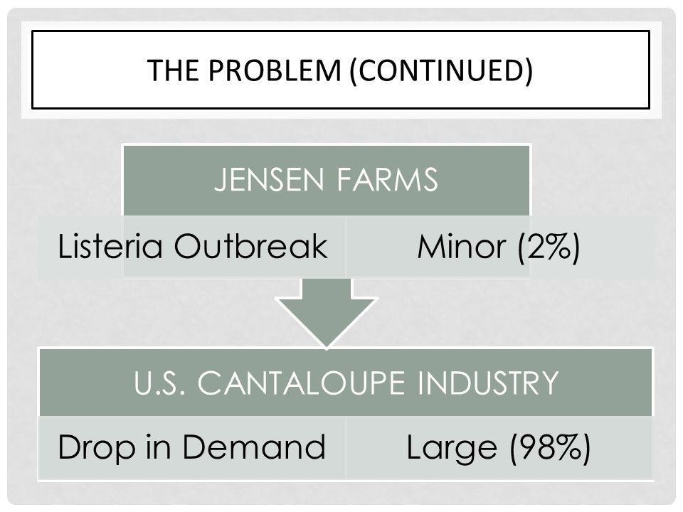 THE PROBLEM (CONTINUED) U.S. CANTALOUPE INDUSTRY Drop in DemandLarge (98%) JENSEN FARMS Listeria OutbreakMinor (2%)