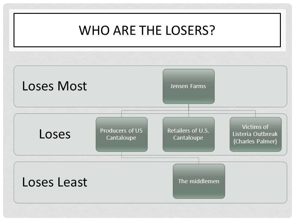 WHO ARE THE LOSERS? Loses Least Loses Loses Most Jensen Farms Producers of US Cantaloupe The middlemen Retailers of U.S. Cantaloupe Victims of Listeri
