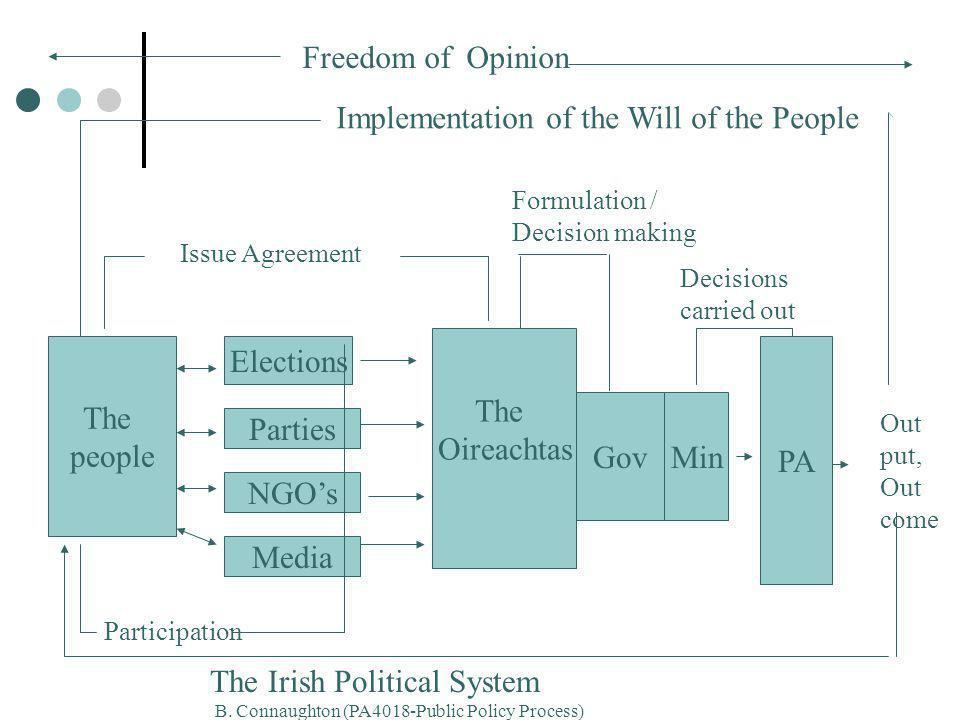 The people The Oireachtas Gov Elections Parties NGO's Media Participation Issue Agreement Min PA Formulation / Decision making Decisions carried out Out put, Out come Implementation of the Will of the People Freedom of Opinion The Irish Political System B.