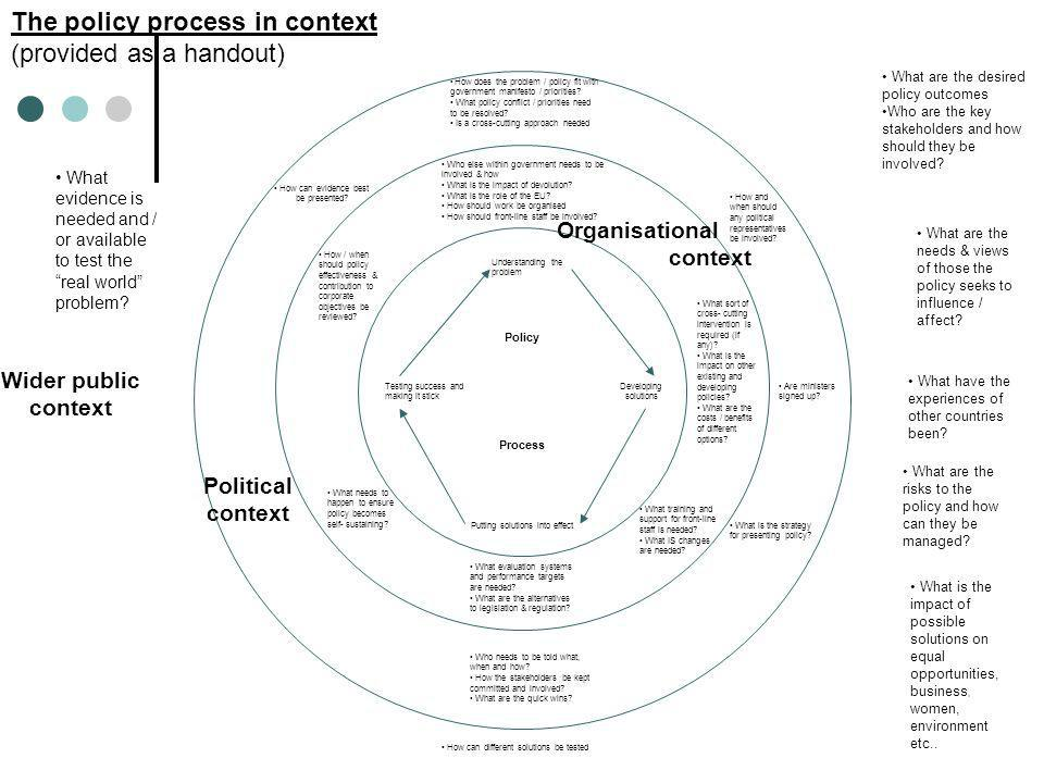 The policy process in context (provided as a handout) Wider public context Political context How does the problem / policy fit with government manifes