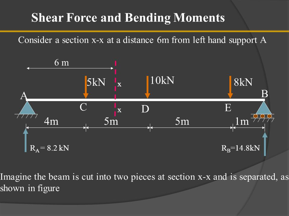 To find the forces experienced by the section, consider any one portion of the beam.