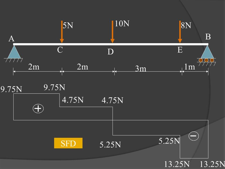 5N 10N 8N 2m 3m 1m A C D E B 9.75N 4.75N 5.25N 13.25N SFD