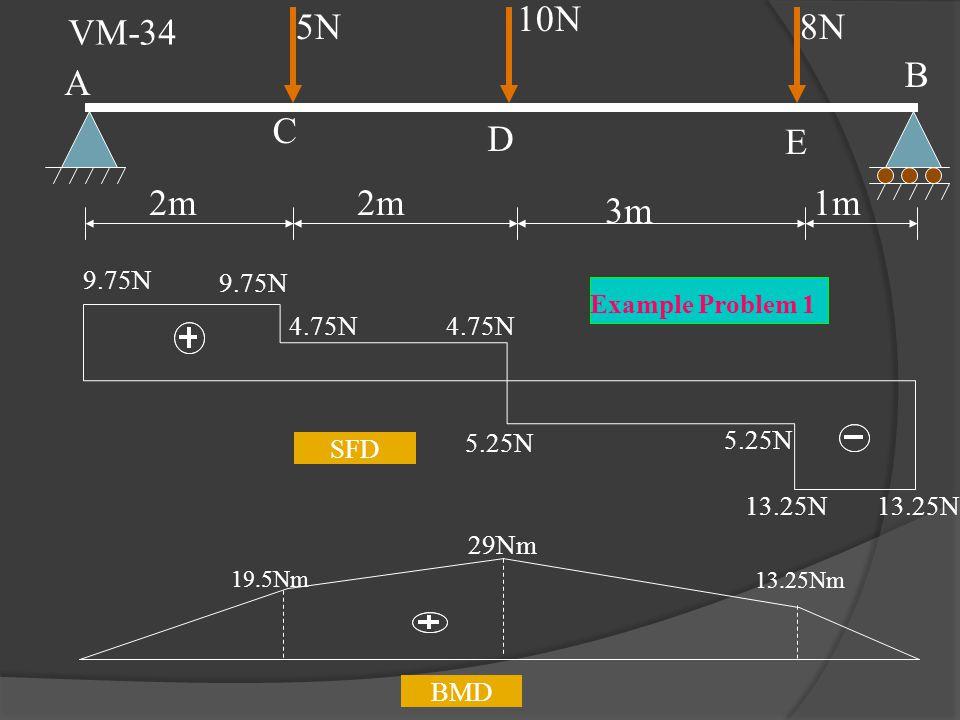 E 5N 10N 8N 2m 3m 1m A C D B BMD 19.5Nm 29Nm 13.25Nm 9.75N 4.75N 5.25N 13.25N SFD Example Problem 1 VM-34