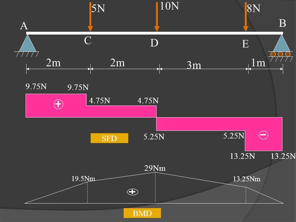 BMD 19.5Nm 29Nm 13.25Nm E 5N 10N 8N 2m 3m 1m A C D B 9.75N 4.75N 5.25N 13.25N SFD