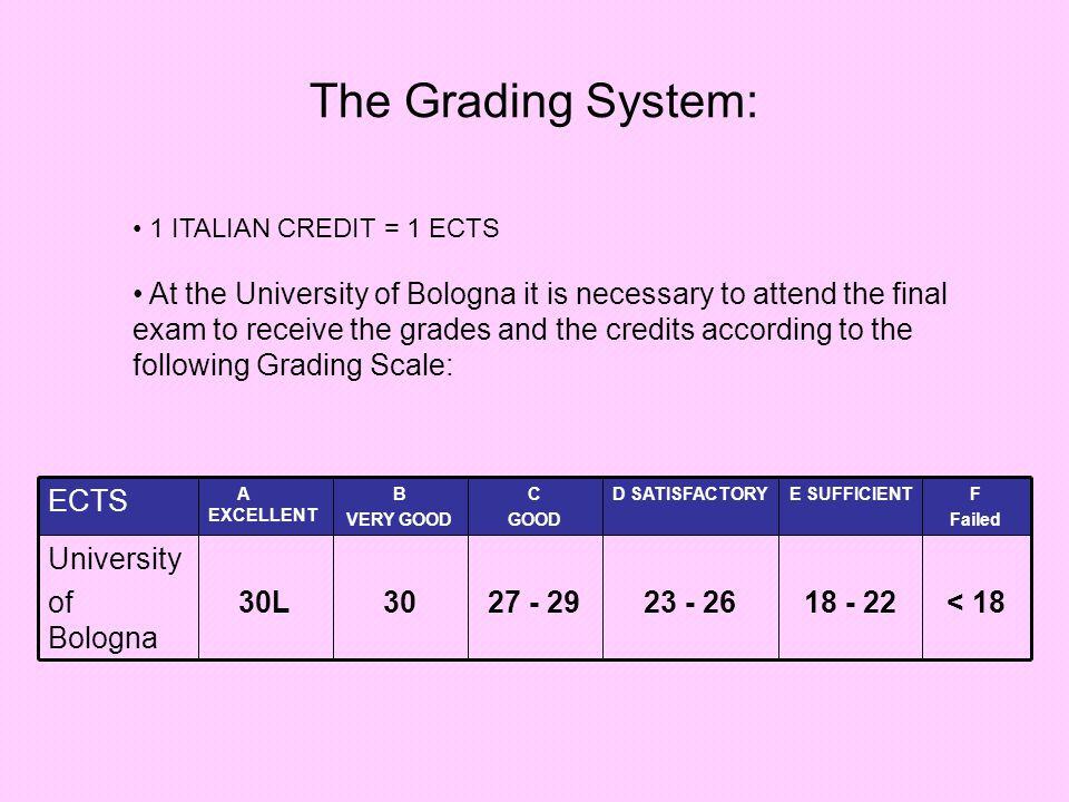 The Grading System: < 1818 - 2223 - 2627 - 293030L University of Bologna F Failed E SUFFICIENTD SATISFACTORYC GOOD B VERY GOOD A EXCELLENT ECTS 1 ITALIAN CREDIT = 1 ECTS At the University of Bologna it is necessary to attend the final exam to receive the grades and the credits according to the following Grading Scale: