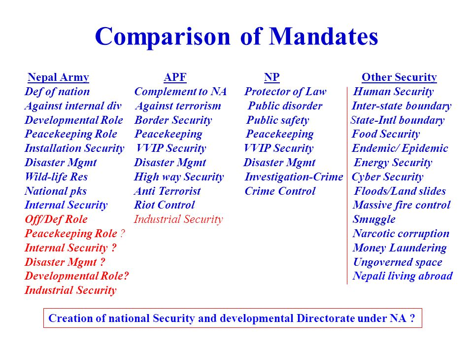 Comparison of Mandates Nepal Army APF NP Other Security Def of nation Complement to NA Protector of Law Human Security Against internal div Against te