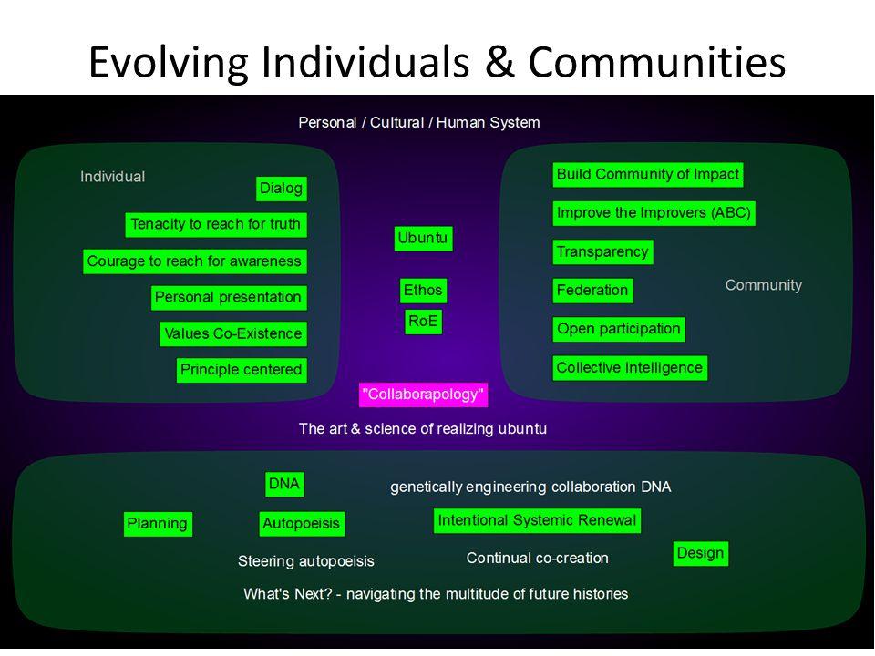 Evolving Individuals & Communities