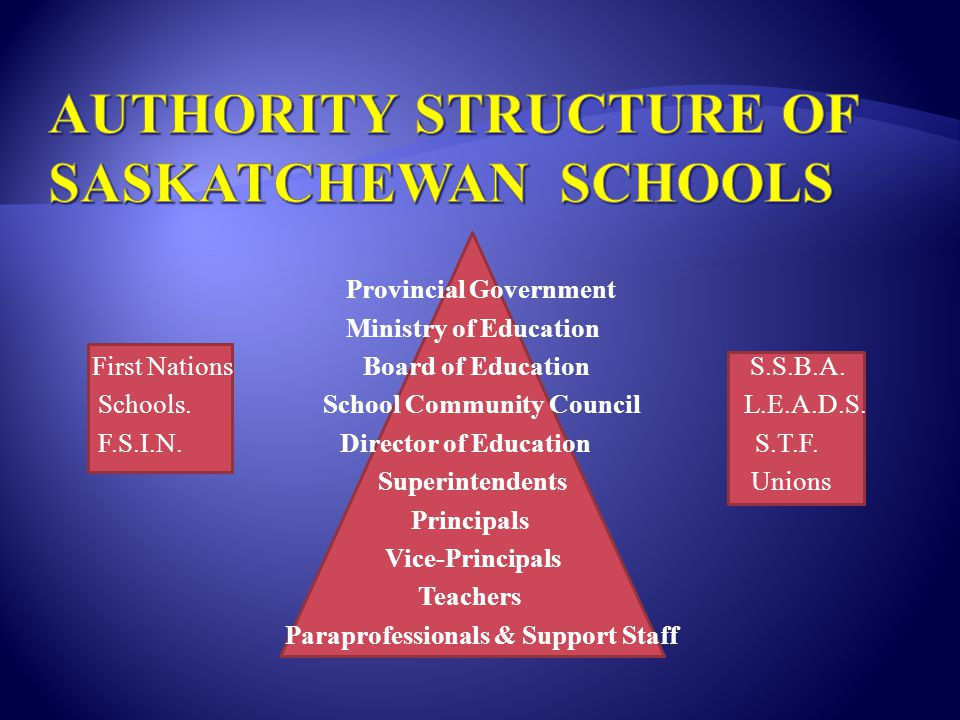 Provincial Government Ministry of Education First Nations Board of Education S.S.B.A. Schools. School Community Council L.E.A.D.S. F.S.I.N. Director o