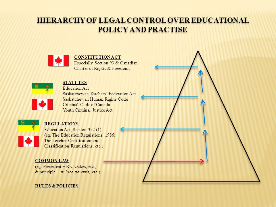 HIERARCHY OF LEGAL CONTROL OVER EDUCATIONAL POLICY AND PRACTISE CONSTITUTION ACT Especially Section 93 & Canadian Charter of Rights & Freedoms STATUTES Education Act Saskatchewan Teachers' Federation Act Saskatchewan Human Rights Code Criminal Code of Canada Youth Criminal Justice Act REGULATIONS Education Act, Section 372 (1) (eg.