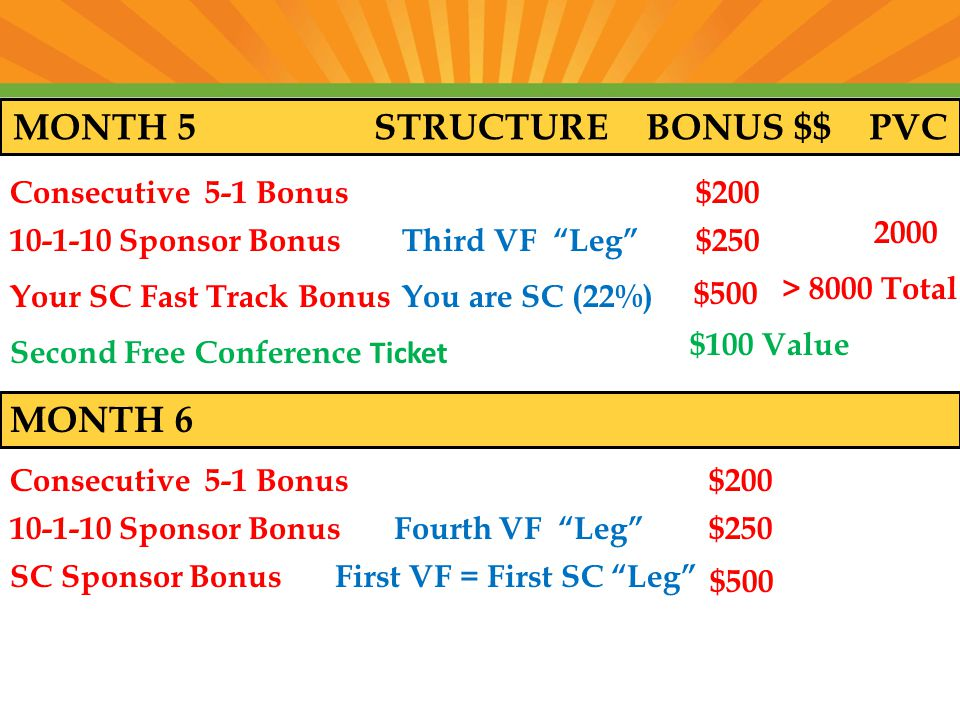 MONTH 5 STRUCTURE BONUS $$ PVC Consecutive 5-1 Bonus $ Sponsor Bonus Third VF Leg $ Your SC Fast Track Bonus You are SC (22%) $500 > 8000 Total Second Free Conference Ticket $100 Value MONTH 6 Consecutive 5-1 Bonus $ Sponsor Bonus Fourth VF Leg $250 SC Sponsor Bonus First VF = First SC Leg $500