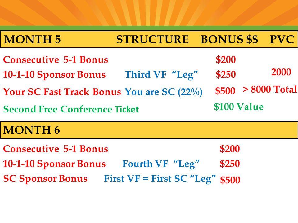 MONTH 5 STRUCTURE BONUS $$ PVC Consecutive 5-1 Bonus $200 10-1-10 Sponsor Bonus Third VF Leg $250 2000 Your SC Fast Track Bonus You are SC (22%) $500 > 8000 Total Second Free Conference Ticket $100 Value MONTH 6 Consecutive 5-1 Bonus $200 10-1-10 Sponsor Bonus Fourth VF Leg $250 SC Sponsor Bonus First VF = First SC Leg $500