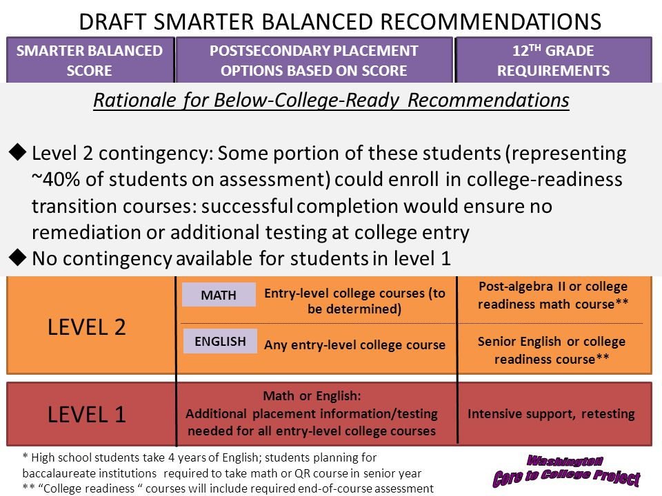 SMARTER BALANCED SCORE 12 TH GRADE REQUIREMENTS POSTSECONDARY PLACEMENT OPTIONS BASED ON SCORE Intensive support, retesting Post-algebra II or college readiness math course** Senior English or college readiness course** Liberal arts math, statistics No additional requirements* Any entry-level college course * High school students take 4 years of English; students planning for baccalaureate institutions required to take math or QR course in senior year ** College readiness courses will include required end-of-course assessment LEVEL 4 (college-ready) Math or English: Any entry-level college course LEVEL 1 LEVEL 3 (college-ready) LEVEL 2 Other entry-level college math courses Entry-level college courses (to be determined) Any entry-level college course No additional requirements* Post-algebra II math course MATH ENGLISH No additional requirements * ENGLISH MATH DRAFT SMARTER BALANCED RECOMMENDATIONS Rationale for Below-College-Ready Recommendations  Level 2 contingency: Some portion of these students (representing ~40% of students on assessment) could enroll in college-readiness transition courses: successful completion would ensure no remediation or additional testing at college entry  No contingency available for students in level 1 Math or English: Additional placement information/testing needed for all entry-level college courses