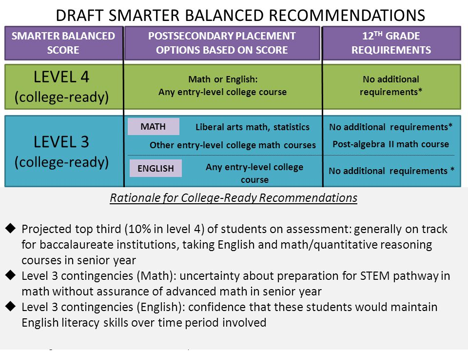 SMARTER BALANCED SCORE 12 TH GRADE REQUIREMENTS POSTSECONDARY PLACEMENT OPTIONS BASED ON SCORE Intensive support, retesting (Entry placement testing required) Post-algebra II or college readiness math course** Senior English or college readiness course** Liberal arts math, statistics No additional requirements* Any entry-level college course * High school students take 4 years of English; students planning for baccalaureate institutions required to take math or QR course in senior year ** College readiness courses will include required end-of-course assessment LEVEL 4 (college-ready) Math or English: Any entry-level college course LEVEL 1 LEVEL 3 (college-ready) LEVEL 2 Other entry-level college math courses Entry-level college courses (to be determined) Any entry-level college course No additional requirements* Post-algebra II math course MATH ENGLISH No additional requirements * ENGLISH MATH Math or English: Any entry-level college course DRAFT SMARTER BALANCED RECOMMENDATIONS Rationale for College-Ready Recommendations  Projected top third (10% in level 4) of students on assessment: generally on track for baccalaureate institutions, taking English and math/quantitative reasoning courses in senior year  Level 3 contingencies (Math): uncertainty about preparation for STEM pathway in math without assurance of advanced math in senior year  Level 3 contingencies (English): confidence that these students would maintain English literacy skills over time period involved