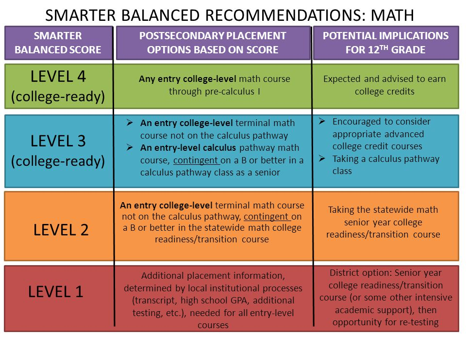SMARTER BALANCED SCORE POTENTIAL IMPLICATIONS FOR 12 TH GRADE POSTSECONDARY PLACEMENT OPTIONS BASED ON SCORE District option: Senior year college readiness/transition course (or some other intensive academic support), then opportunity for re-testing Taking the statewide math senior year college readiness/transition course Expected and advised to earn college credits  An entry college-level terminal math course not on the calculus pathway  An entry-level calculus pathway math course, contingent on a B or better in a calculus pathway class as a senior LEVEL 4 (college-ready) Any entry college-level math course through pre-calculus I LEVEL 1 LEVEL 3 (college-ready) LEVEL 2 An entry college-level terminal math course not on the calculus pathway, contingent on a B or better in the statewide math college readiness/transition course  Encouraged to consider appropriate advanced college credit courses  Taking a calculus pathway class SMARTER BALANCED RECOMMENDATIONS: MATH Additional placement information, determined by local institutional processes (transcript, high school GPA, additional testing, etc.), needed for all entry-level courses