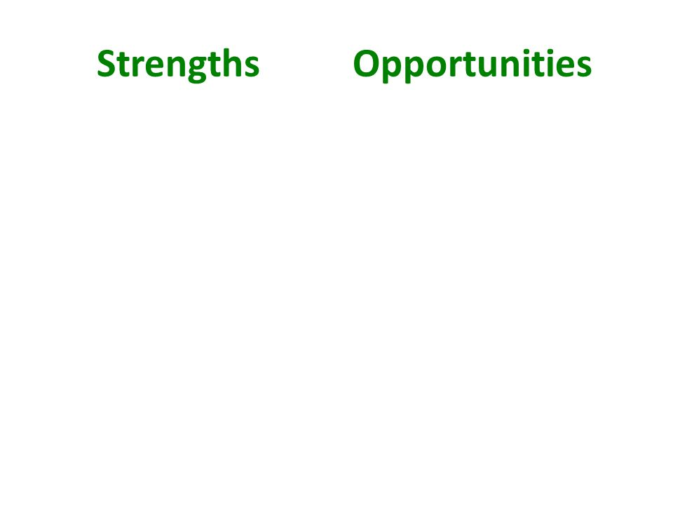 Strengths Opportunities