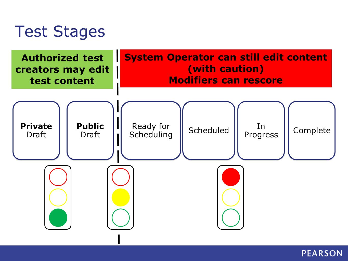 System Operator can still edit content (with caution) Modifiers can rescore Private Draft Public Draft Ready for Scheduling Scheduled In Progress Complete Authorized test creators may edit test content Test Stages