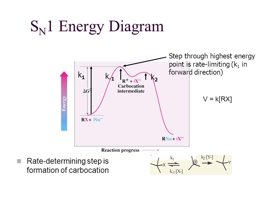 S N 1 Energy Diagram Rate-determining step is formation of carbocation Step through highest energy point is rate-limiting (k 1 in forward direction) k1k1 k2k2 k -1 V = k[RX]