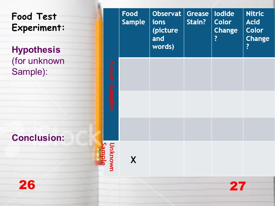 26 27 Food Test Experiment: Hypothesis (for unknown Sample): Conclusion: Known Samples Food Sample Observat ions (picture and words) Grease Stain? Iod