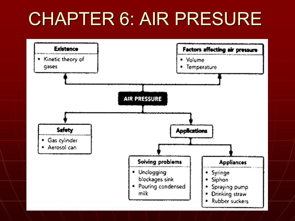 CHAPTER 6: AIR PRESURE