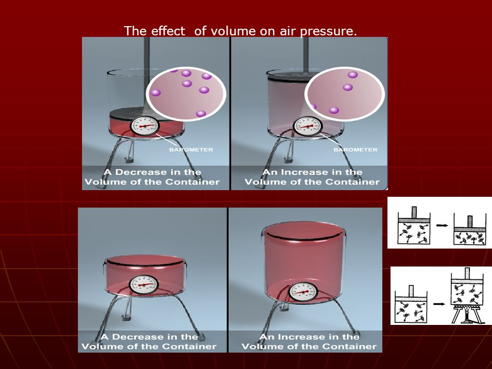The effect of volume on air pressure.