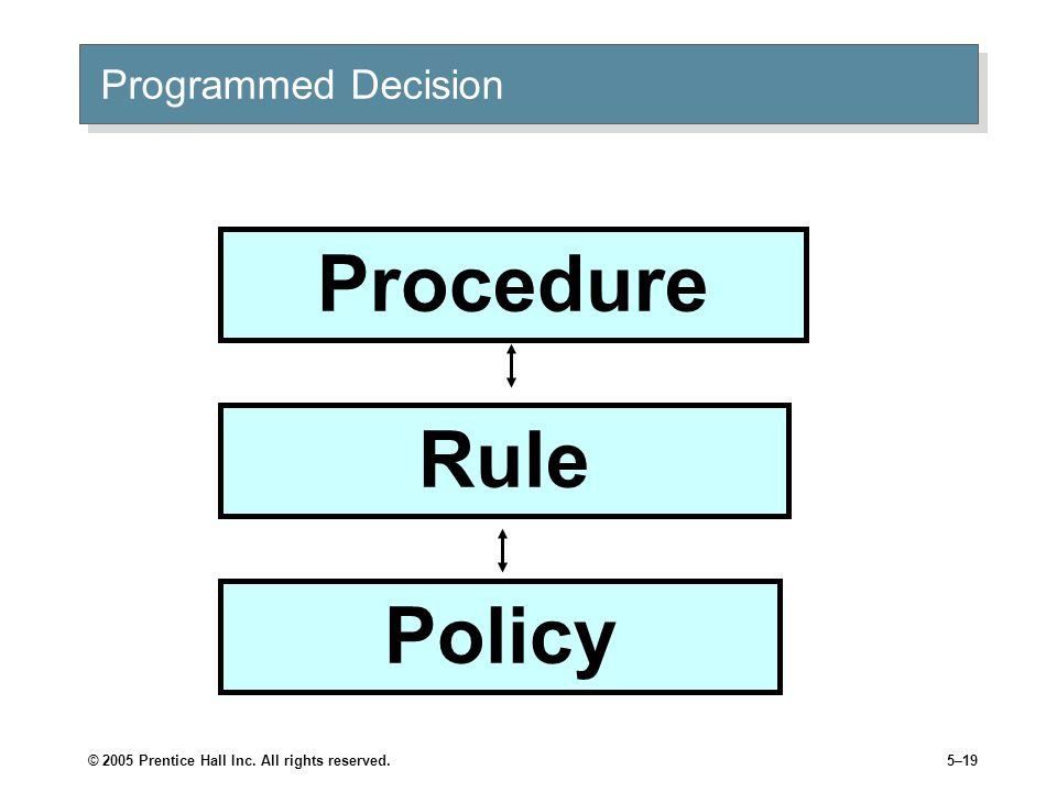 © 2005 Prentice Hall Inc. All rights reserved.5–19 Procedure Rule Policy Programmed Decision
