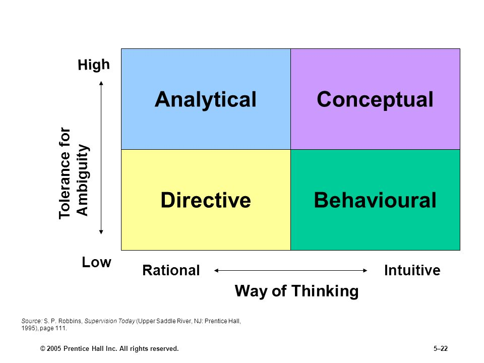 © 2005 Prentice Hall Inc. All rights reserved.5–22 Analytical BehaviouralDirective Conceptual Decision-Making Styles RationalIntuitive Way of Thinking