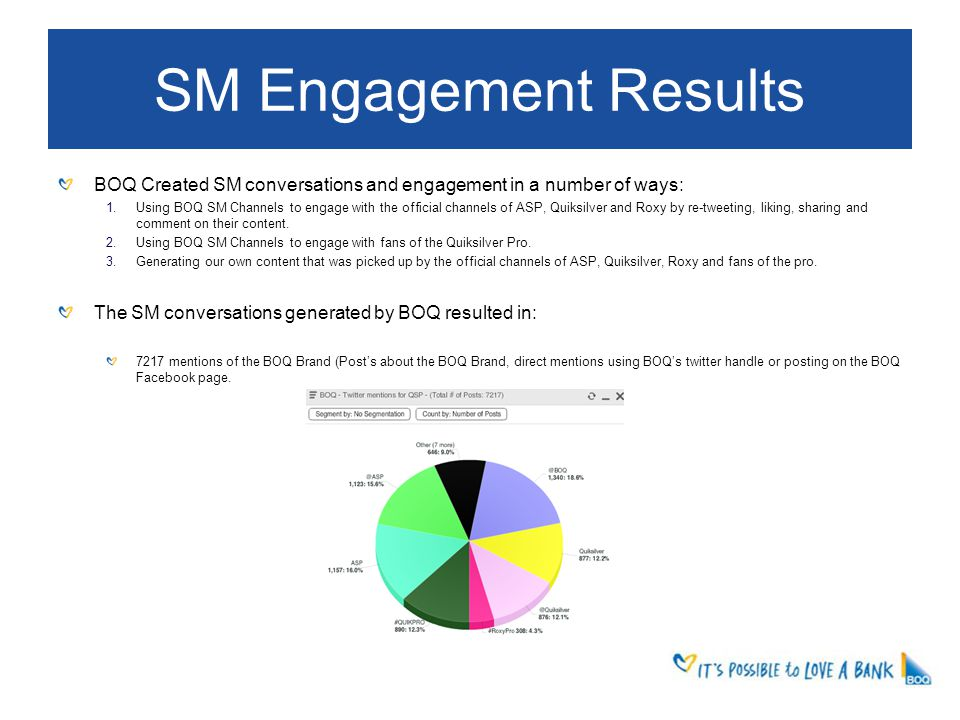 SM Engagement Results BOQ Created SM conversations and engagement in a number of ways: 1.Using BOQ SM Channels to engage with the official channels of ASP, Quiksilver and Roxy by re-tweeting, liking, sharing and comment on their content.