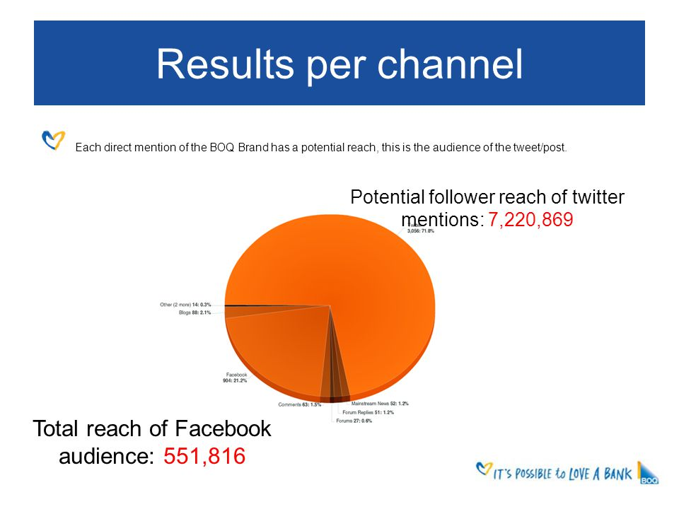 Results per channel Each direct mention of the BOQ Brand has a potential reach, this is the audience of the tweet/post.