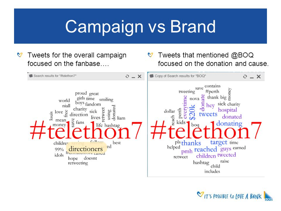 Campaign vs Brand Tweets for the overall campaign focused on the fanbase….