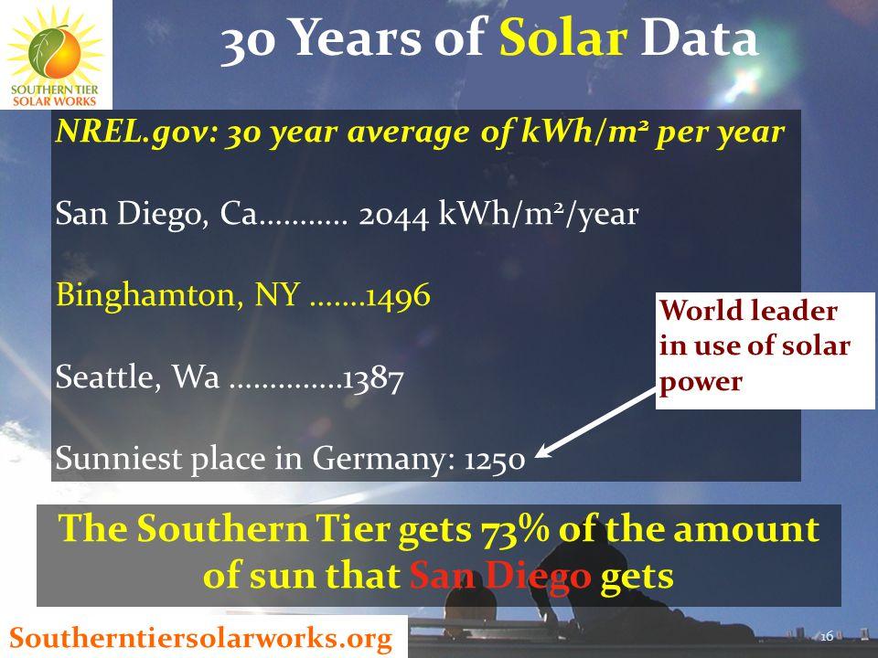 Southerntiersolarworks.org 30 Years of Solar Data 16 NREL.gov: 30 year average of kWh/m 2 per year San Diego, Ca………..