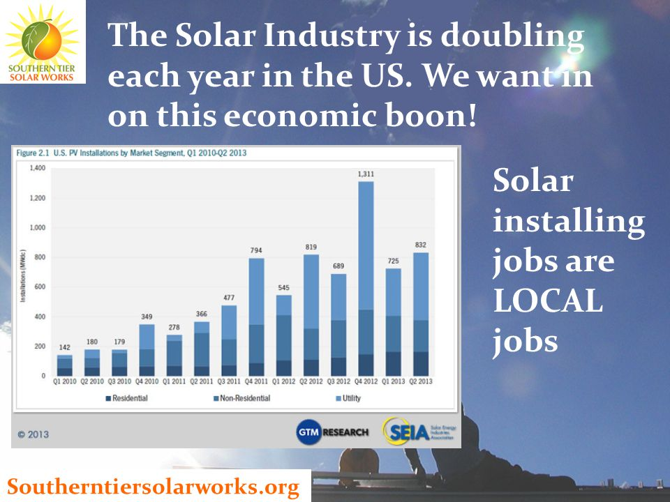 Southerntiersolarworks.org The Solar Industry is doubling each year in the US.