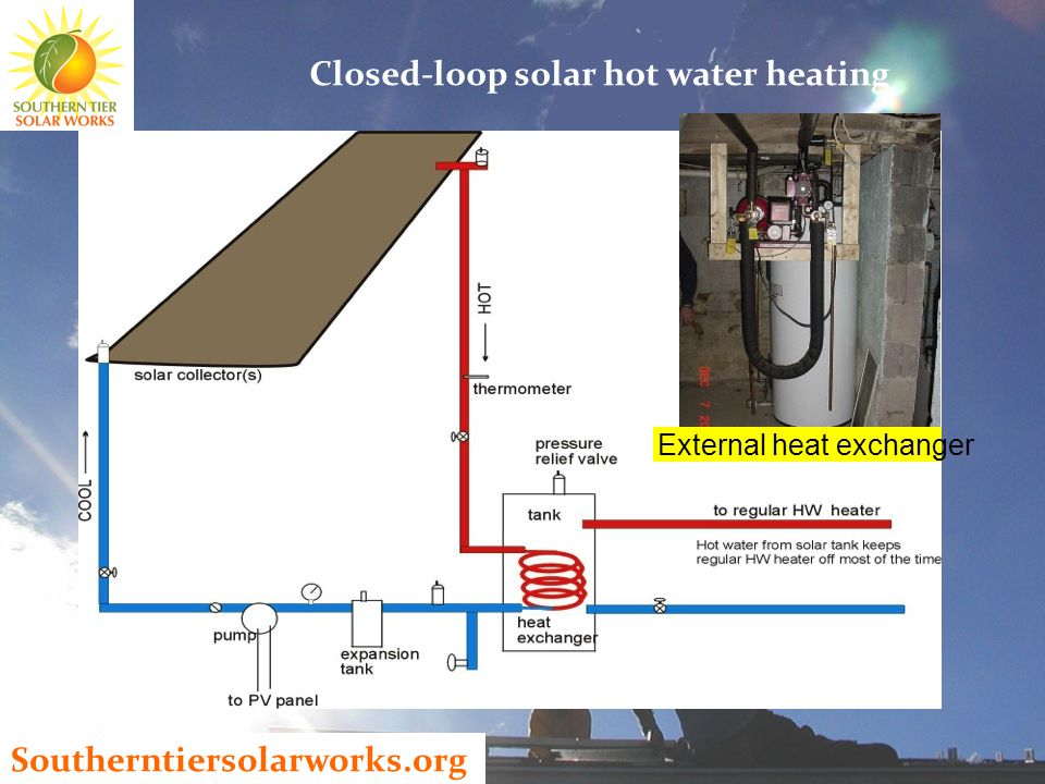 Southerntiersolarworks.org External heat exchanger Closed-loop solar hot water heating