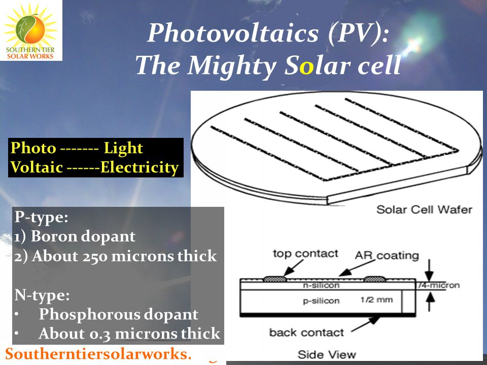 Southerntiersolarworks.org 42 P-type: 1) Boron dopant 2) About 250 microns thick N-type: Phosphorous dopant About 0.3 microns thick Photovoltaics (PV): The Mighty Solar cell Photo ------- Light Voltaic ------Electricity