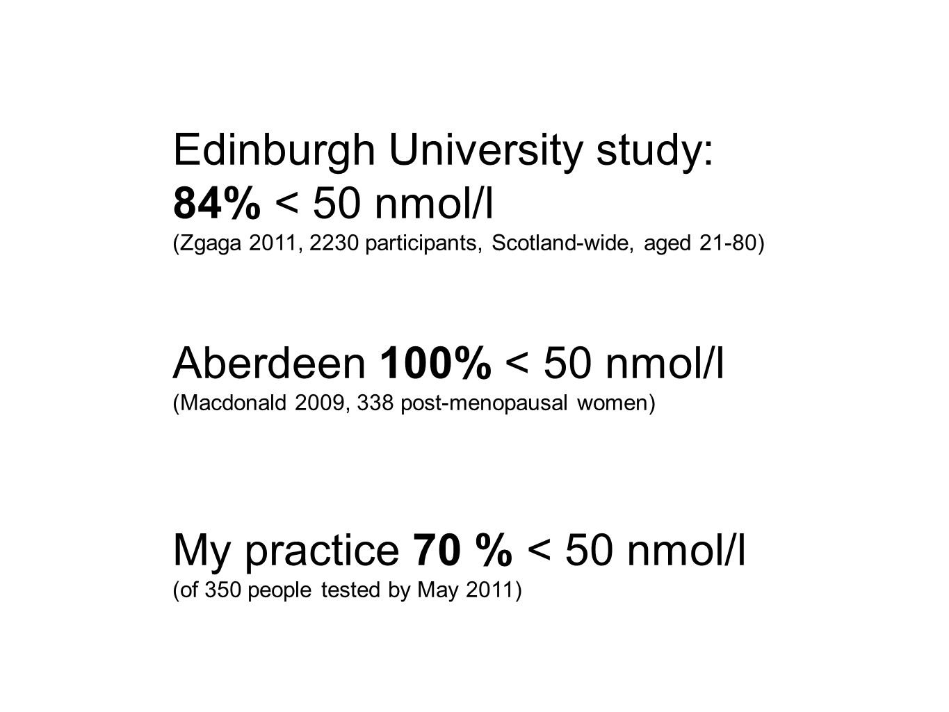 Edinburgh University study: 84% < 50 nmol/l (Zgaga 2011, 2230 participants, Scotland-wide, aged 21-80) Aberdeen 100% < 50 nmol/l (Macdonald 2009, 338 post-menopausal women) My practice 70 % < 50 nmol/l (of 350 people tested by May 2011)