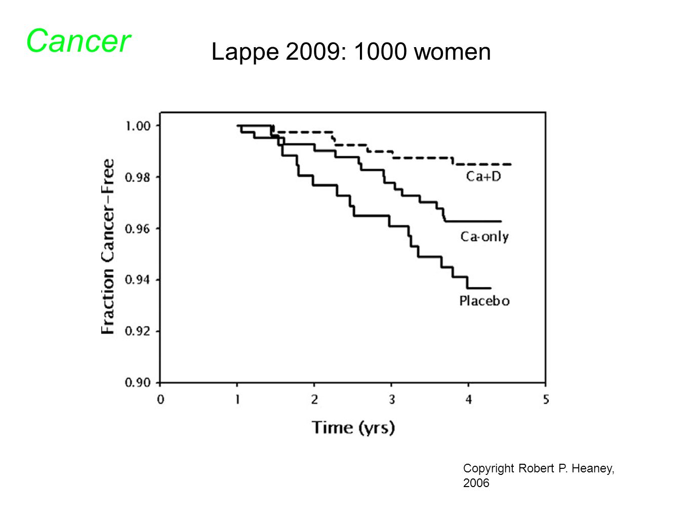 Copyright Robert P. Heaney, 2006 Lappe 2009: 1000 women Cancer