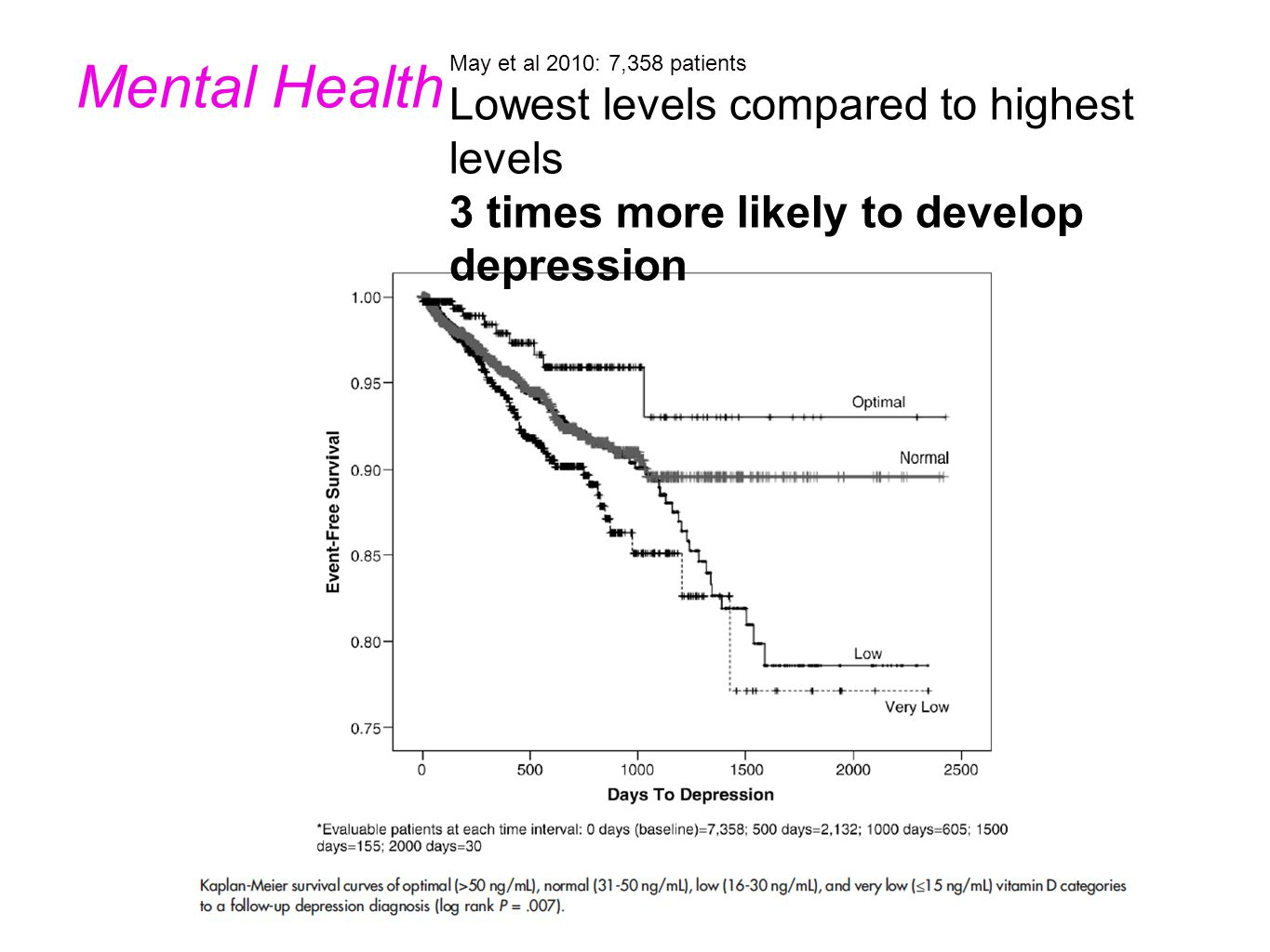 May et al 2010: 7,358 patients Lowest levels compared to highest levels 3 times more likely to develop depression Mental Health
