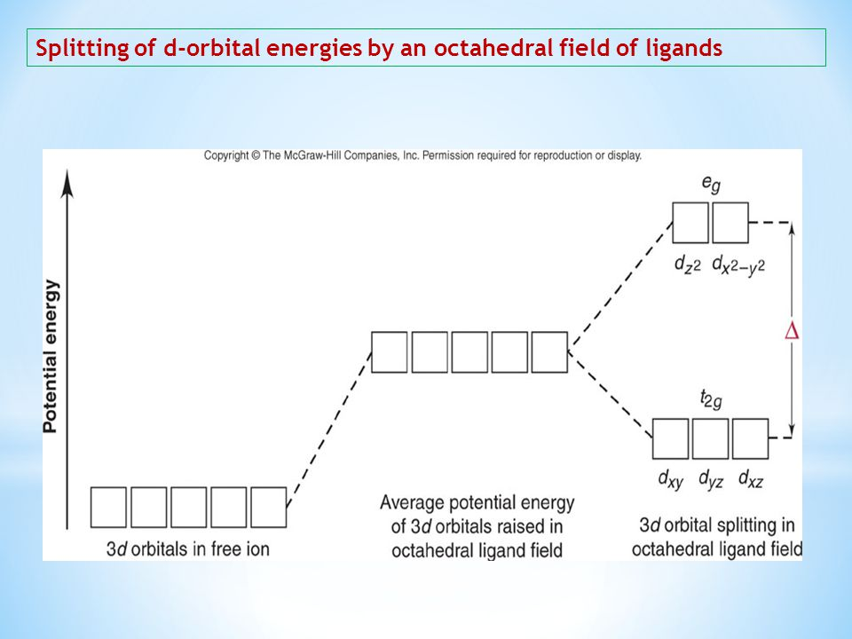 Splitting of d-orbital energies by an octahedral field of ligands
