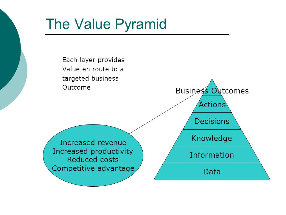 The Value Pyramid Each layer provides Value en route to a targeted business Outcome Business Outcomes Actions Decisions Knowledge Information Data Inc