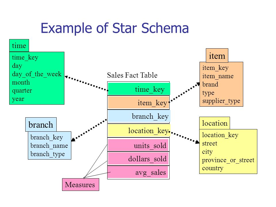 Example of Star Schema time_key day day_of_the_week month quarter year time location_key street city province_or_street country location Sales Fact Ta